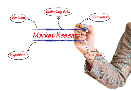 Market Research  Harrington Consulting